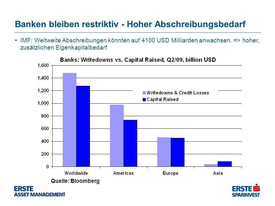 Banken bleiben restriktiv - Hoher Abschreibungsbedarf Quelle: Bloomberg IMF: Weltweite Abschreibungen könnten auf 4100 USD Milliarden anwachsen.