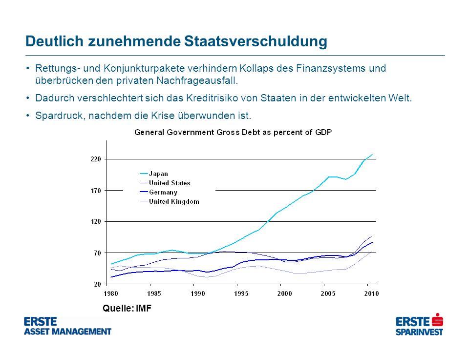 Deutlich zunehmende Staatsverschuldung Quelle: IMF Rettungs- und Konjunkturpakete verhindern Kollaps des Finanzsystems und überbrücken den privaten Nachfrageausfall.