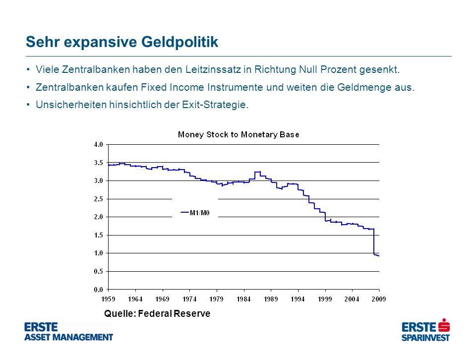Sehr expansive Geldpolitik Quelle: Federal Reserve Viele Zentralbanken haben den Leitzinssatz in Richtung Null Prozent gesenkt. Zentralbanken kaufen F