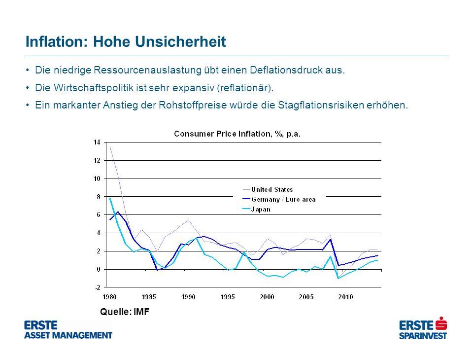 Inflation: Hohe Unsicherheit Quelle: IMF Die niedrige Ressourcenauslastung übt einen Deflationsdruck aus. Die Wirtschaftspolitik ist sehr expansiv (re