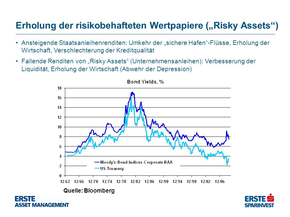 Erholung der risikobehafteten Wertpapiere (Risky Assets) Quelle: Bloomberg Ansteigende Staatsanleihenrenditen: Umkehr der sichere Hafen-Flüsse, Erholu