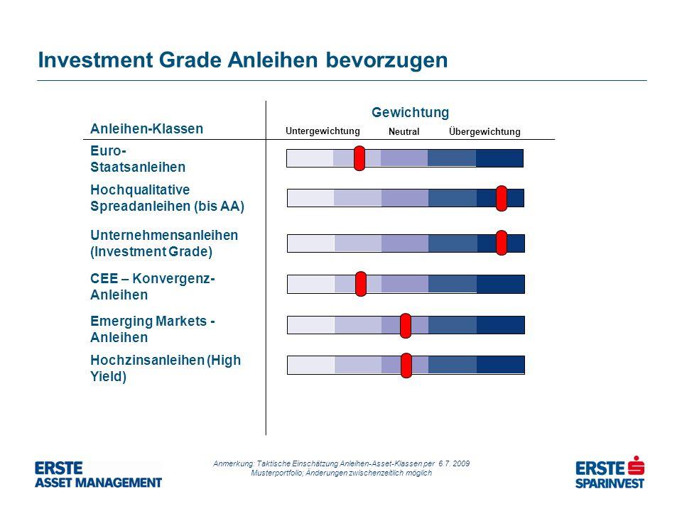 Investment Grade Anleihen bevorzugen Anleihen-Klassen Gewichtung Euro- Staatsanleihen Hochqualitative Spreadanleihen (bis AA) Unternehmensanleihen (Investment Grade) CEE – Konvergenz- Anleihen Emerging Markets - Anleihen Hochzinsanleihen (High Yield) Untergewichtung NeutralÜbergewichtung Anmerkung: Taktische Einschätzung Anleihen-Asset-Klassen per 6.7.