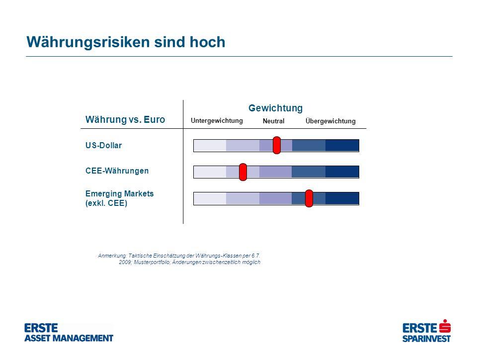 Währungsrisiken sind hoch Anmerkung: Taktische Einschätzung der Währungs-Klassen per 6.7. 2009; Musterportfolio; Änderungen zwischenzeitlich möglich W