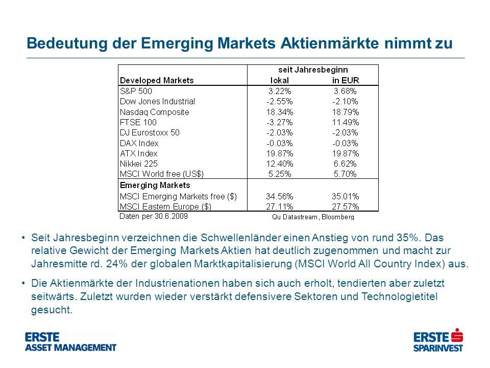 Bedeutung der Emerging Markets Aktienmärkte nimmt zu Seit Jahresbeginn verzeichnen die Schwellenländer einen Anstieg von rund 35%. Das relative Gewich