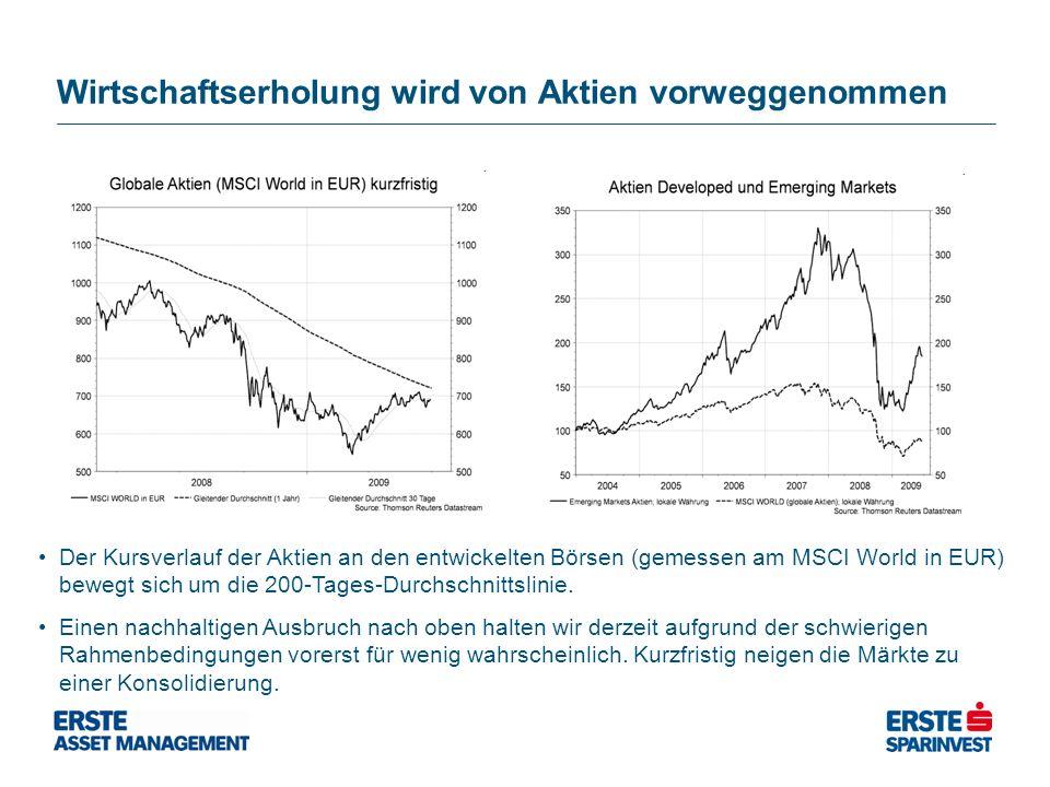 Wirtschaftserholung wird von Aktien vorweggenommen Der Kursverlauf der Aktien an den entwickelten Börsen (gemessen am MSCI World in EUR) bewegt sich um die 200-Tages-Durchschnittslinie.