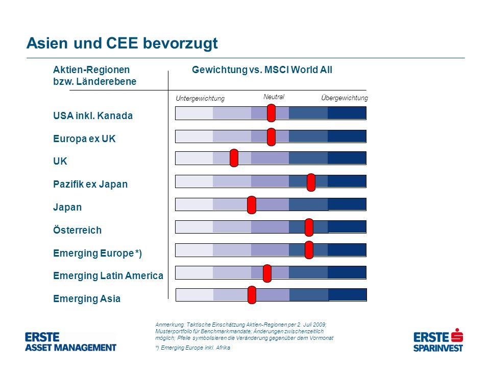Aktien-Regionen Gewichtung vs. MSCI World All bzw. Länderebene USA inkl. Kanada Europa ex UK UK Pazifik ex Japan Japan Österreich Emerging Europe *) E