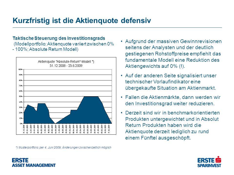 Kurzfristig ist die Aktienquote defensiv Taktische Steuerung des Investitionsgrads (Modellportfolio; Aktienquote variiert zwischen 0% - 100%; Absolute