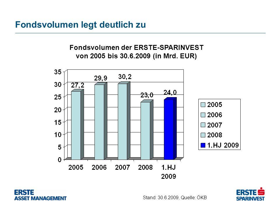 Fondsvolumen legt deutlich zu Fondsvolumen der ERSTE-SPARINVEST von 2005 bis 30.6.2009 (in Mrd. EUR) Stand: 30.6.2009, Quelle: ÖKB