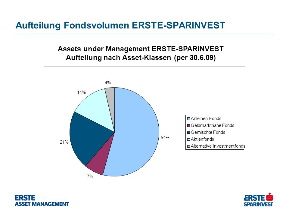 Aufteilung Fondsvolumen ERSTE-SPARINVEST Assets under Management ERSTE-SPARINVEST Aufteilung nach Asset-Klassen (per 30.6.09) Quelle: ÖKB 54% 7% 21% 14% 4% Anleihen-Fonds Geldmarktnahe Fonds Gemischte Fonds Aktienfonds Alternative Investmentfonds