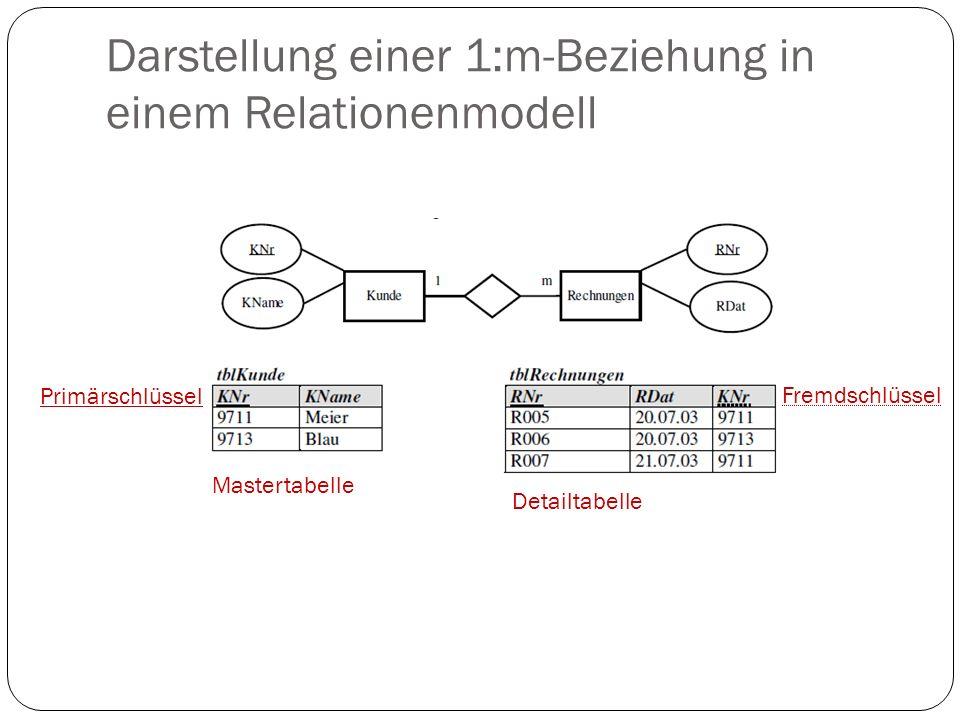 Darstellung einer 1:m-Beziehung in einem Relationenmodell Mastertabelle Detailtabelle Primärschlüssel Fremdschlüssel