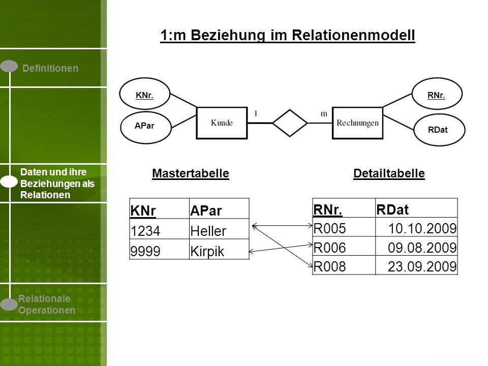 Definitionen Daten und ihre Beziehungen als Relationen Relationale Operationen 1:m Beziehung im Relationenmodell KNrAPar 1234Heller 9999Kirpik RNr.RDat R00510.10.2009 R00609.08.2009 R00823.09.2009 MastertabelleDetailtabelle RNr.RDat KNr R00510.10.20091234 R00609.08.20099999 R00823.09.20091234 Fremdschlüssel