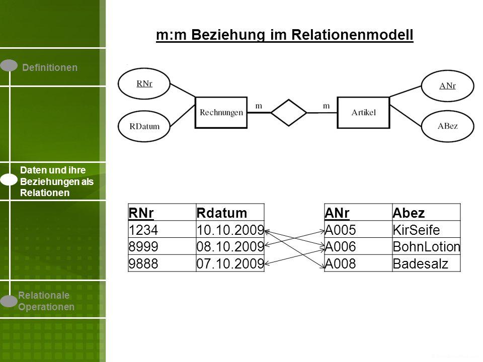 Definitionen Daten und ihre Beziehungen als Relationen Relationale Operationen m:m Beziehung im Relationenmodell RNrRdatum 123410.10.2009 899908.10.2009 988807.10.2009 ANrAbez A005KirSeife A006BohnLotion A008Badesalz RNrANr A0051234 A0068999 A0089888