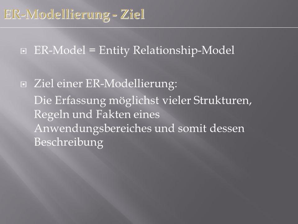 ER-Modellierung - Ziel ER-Model = Entity Relationship-Model Ziel einer ER-Modellierung: Die Erfassung möglichst vieler Strukturen, Regeln und Fakten e