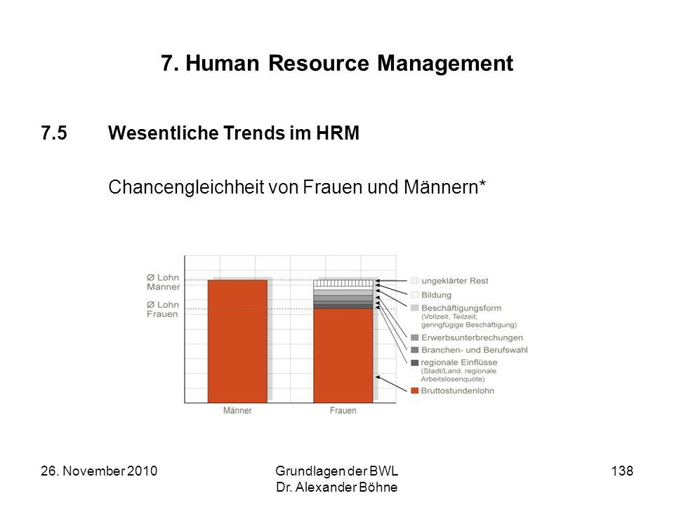 26. November 2010Grundlagen der BWL Dr. Alexander Böhne 138 7. Human Resource Management 7.5Wesentliche Trends im HRM Chancengleichheit von Frauen und