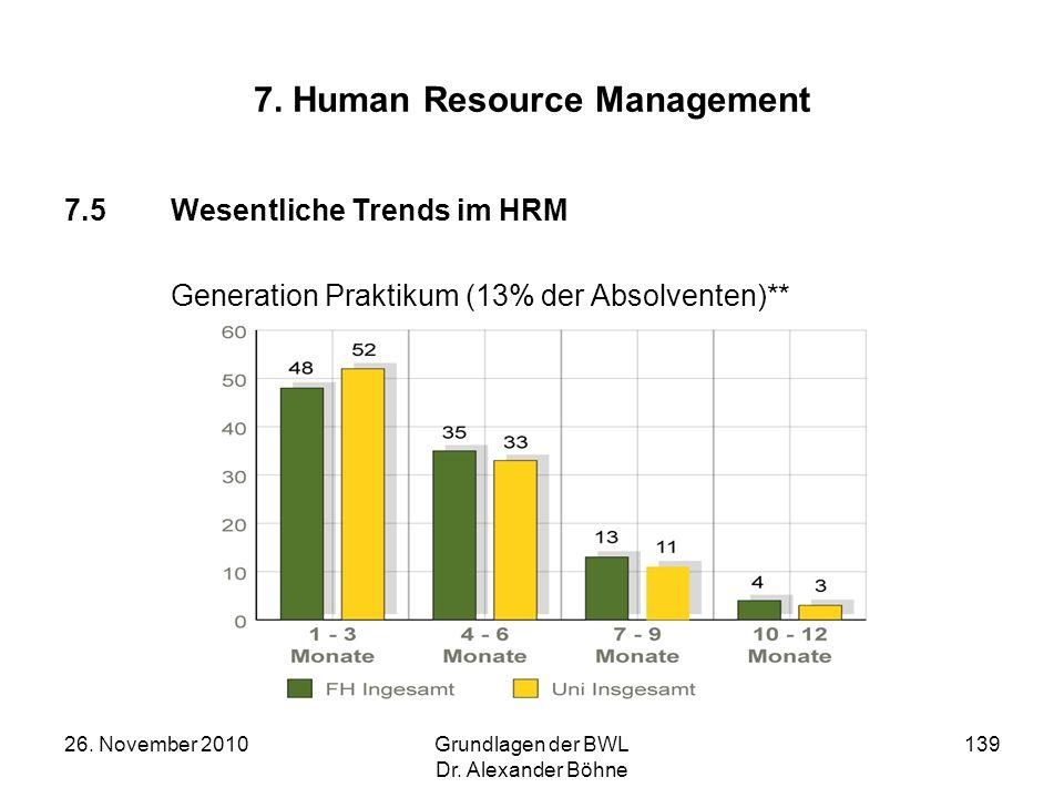 26. November 2010Grundlagen der BWL Dr. Alexander Böhne 139 7. Human Resource Management 7.5Wesentliche Trends im HRM Generation Praktikum (13% der Ab