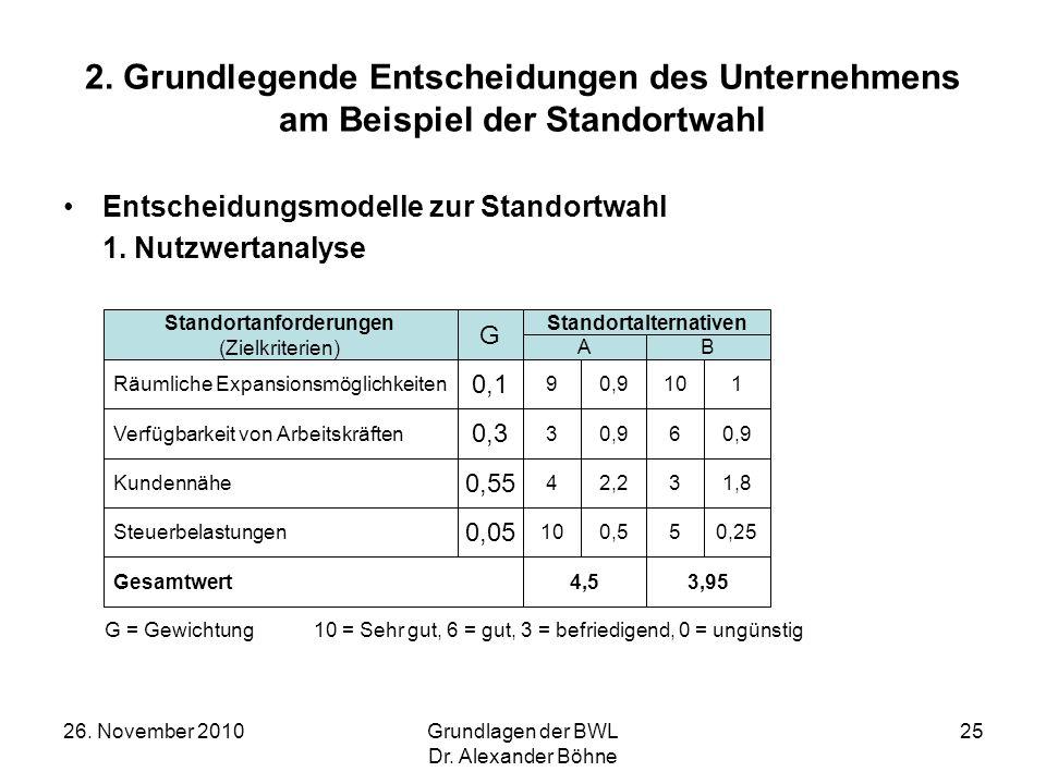 26. November 2010Grundlagen der BWL Dr. Alexander Böhne 25 Entscheidungsmodelle zur Standortwahl 1. Nutzwertanalyse 2. Grundlegende Entscheidungen des