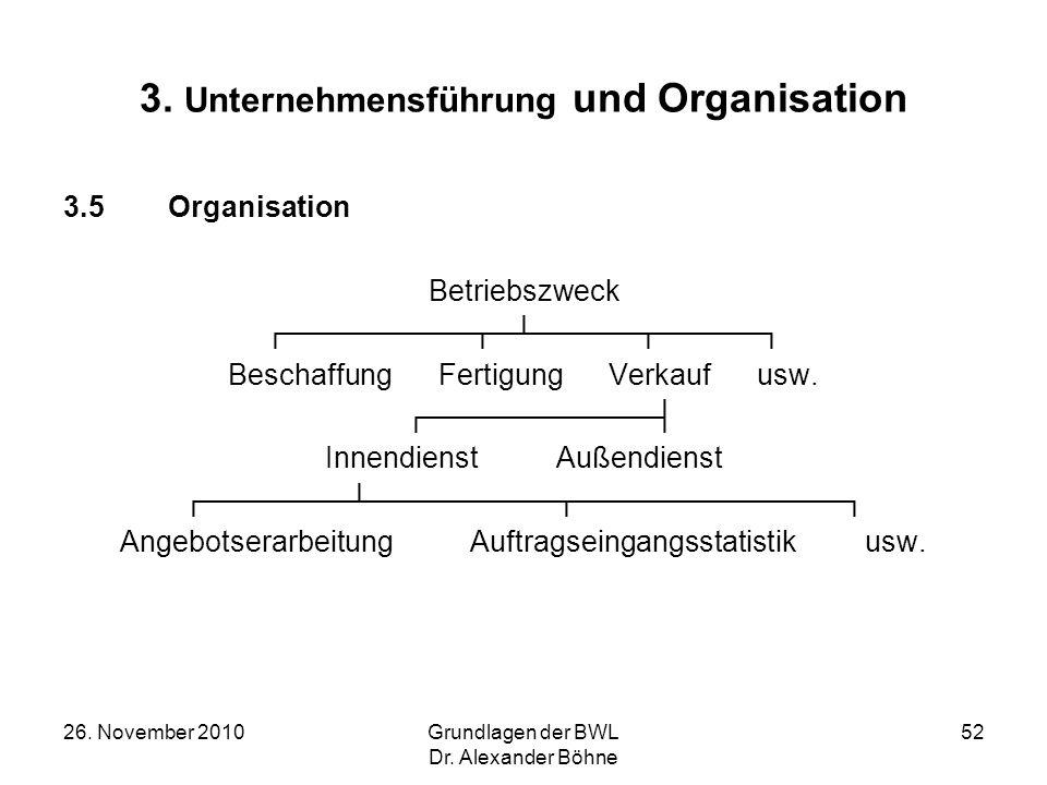 26. November 2010Grundlagen der BWL Dr. Alexander Böhne 52 3. Unternehmensführung und Organisation 3.5Organisation Betriebszweck Beschaffung Fertigung