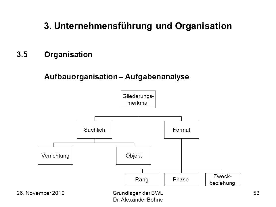 26. November 2010Grundlagen der BWL Dr. Alexander Böhne 53 3. Unternehmensführung und Organisation 3.5Organisation Aufbauorganisation – Aufgabenanalys