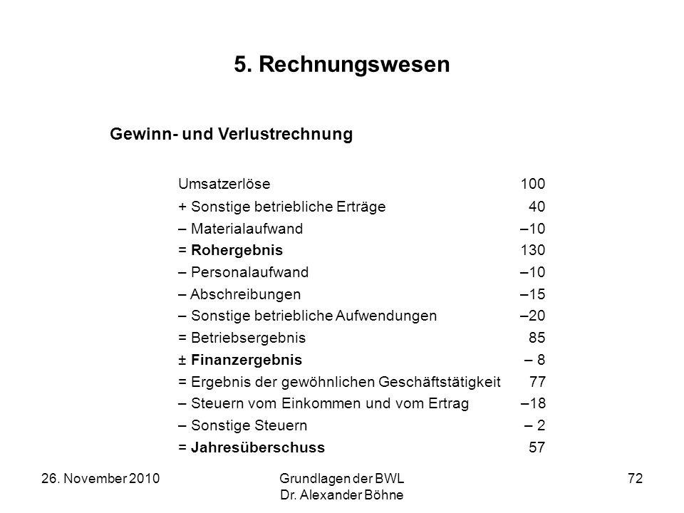 26. November 2010Grundlagen der BWL Dr. Alexander Böhne 72 5. Rechnungswesen Gewinn- und Verlustrechnung Umsatzerlöse 100 + Sonstige betriebliche Ertr