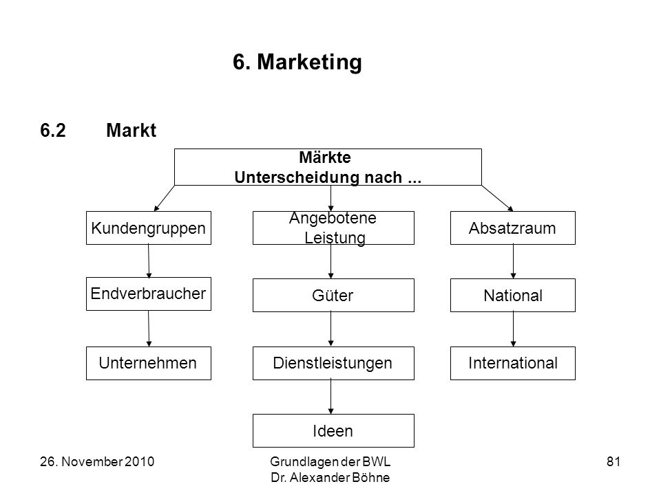 26. November 2010Grundlagen der BWL Dr. Alexander Böhne 81 6. Marketing 6.2Markt Märkte Unterscheidung nach... Kundengruppen Angebotene Leistung Absat