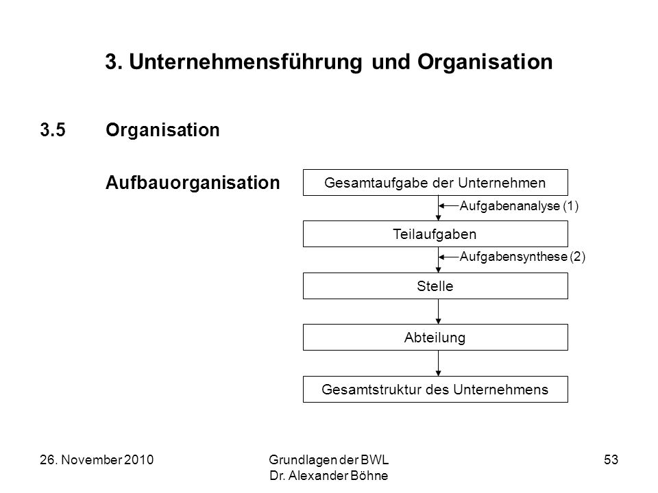 26. November 2010Grundlagen der BWL Dr. Alexander Böhne 53 3. Unternehmensführung und Organisation 3.5Organisation Aufbauorganisation Gesamtaufgabe de