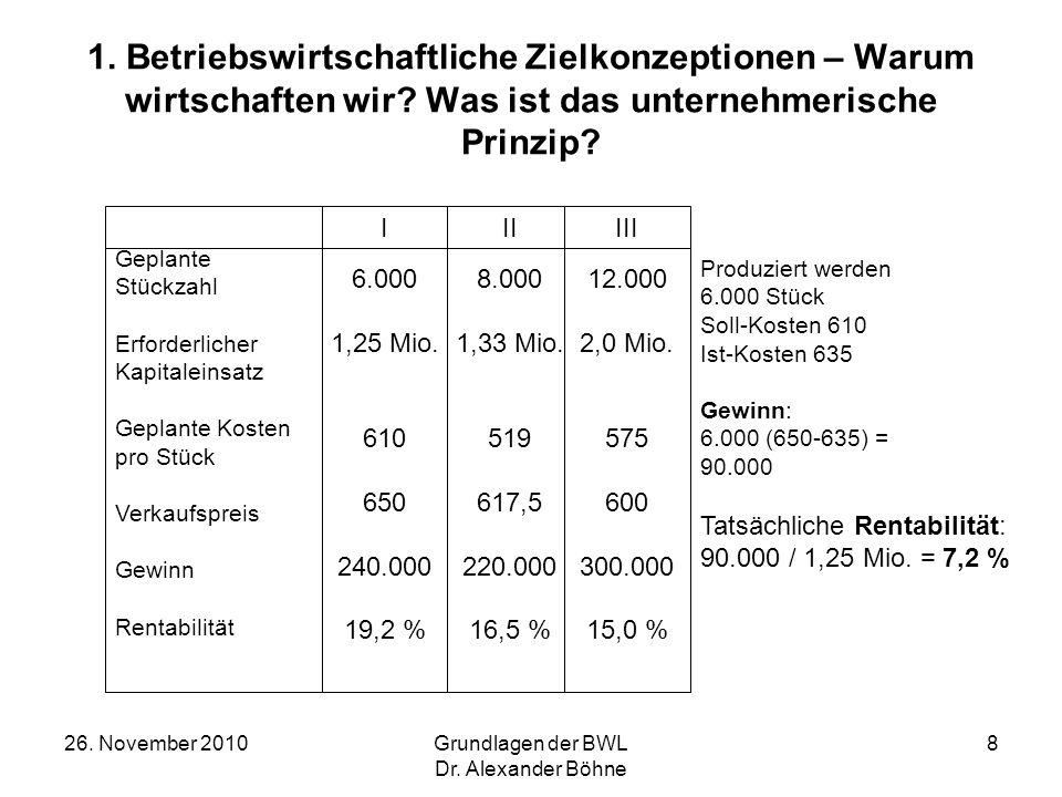26. November 2010Grundlagen der BWL Dr. Alexander Böhne 8 1. Betriebswirtschaftliche Zielkonzeptionen – Warum wirtschaften wir? Was ist das unternehme