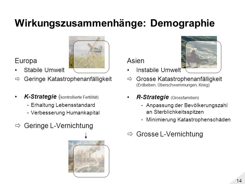 13 Wirkungszusammenhänge: Landwirtschaft Europa Wiesenklima 3-Felder-Wirtschaft (Wintergetreide, Sommergetreide, Brache) Geringe Eingriffe in die Land