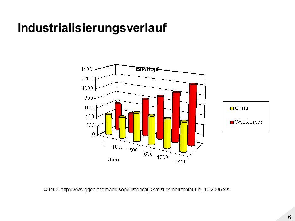 5 Agenda These Jones Fakten –Industrialisierungsverlauf –Katastrophentendenzen Wirkungszusammenhänge –Landwirtschaft –Demographie –Kapitalakkumulation