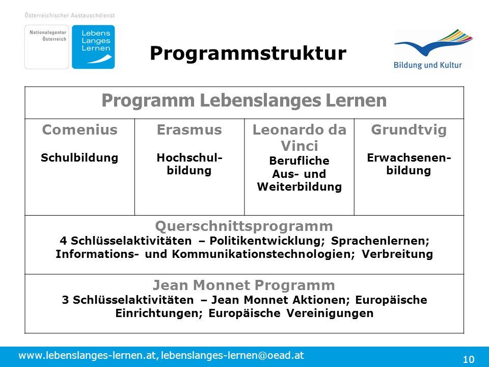 www.lebenslanges-lernen.at, lebenslanges-lernen@oead.at 10 Programm Lebenslanges Lernen Comenius Schulbildung Erasmus Hochschul- bildung Leonardo da V