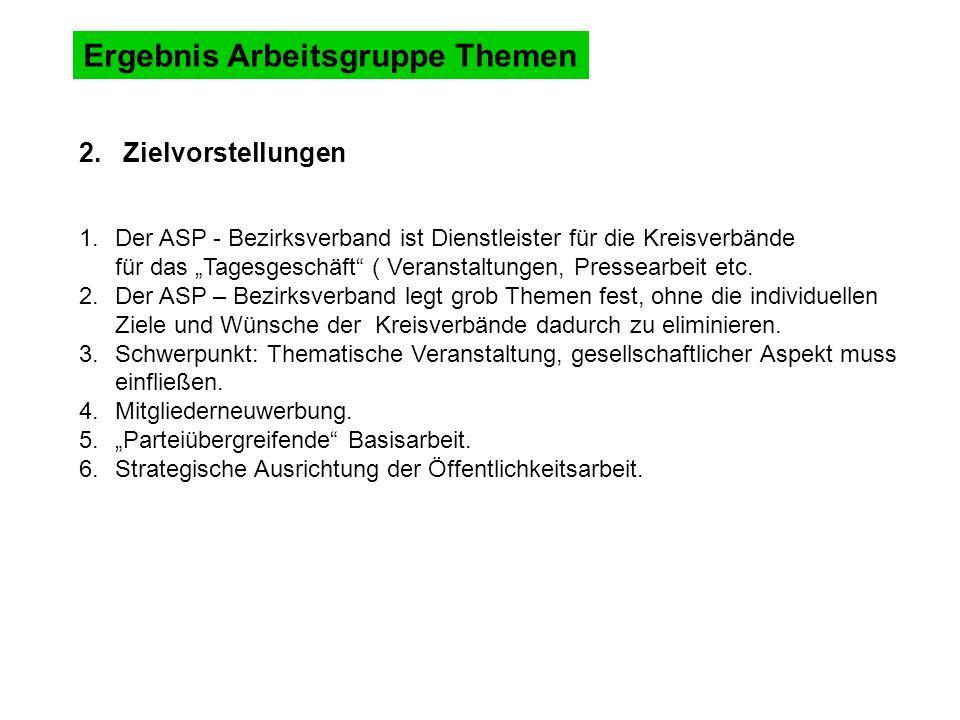 Ergebnis Arbeitsgruppe Themen 2.
