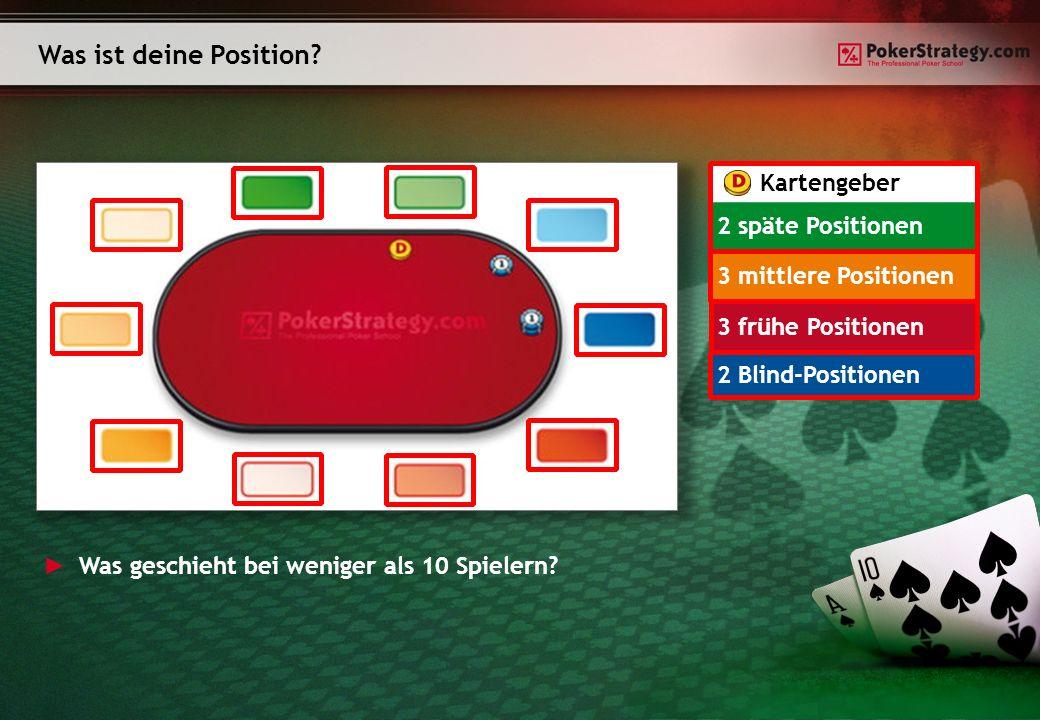 Was ist deine Position? Kartengeber 2 späte Positionen 3 mittlere Positionen 3 frühe Positionen 2 Blind-Positionen Was geschieht bei weniger als 10 Sp