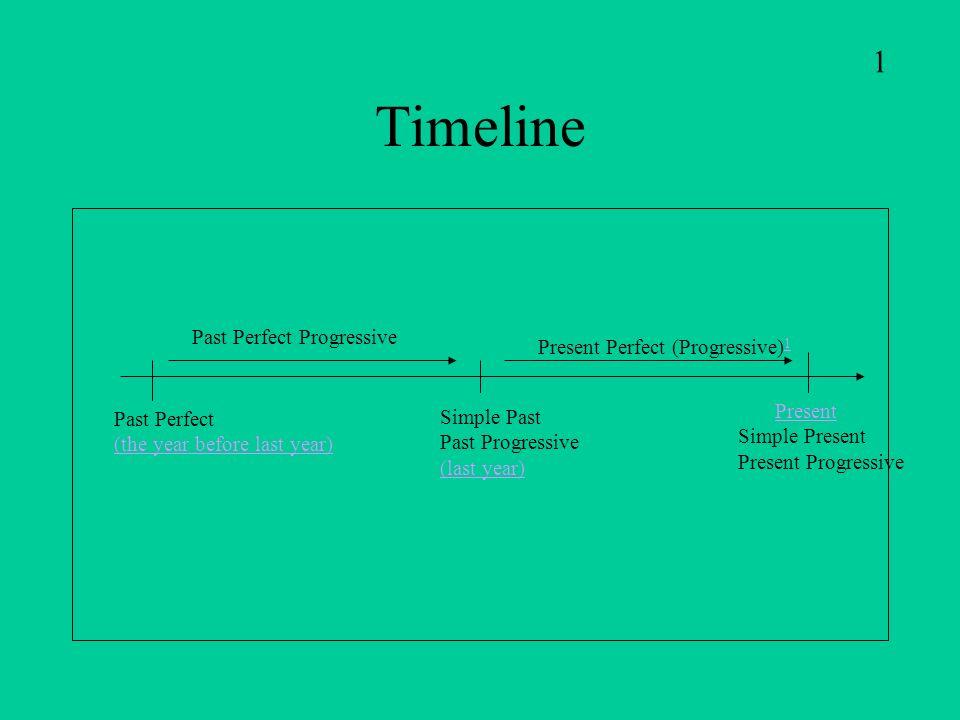 Timeline Present Simple Present Present Progressive Simple Past Past Progressive (last year) Present Perfect (Progressive) 1 1 Past Perfect (the year before last year) Past Perfect Progressive 1