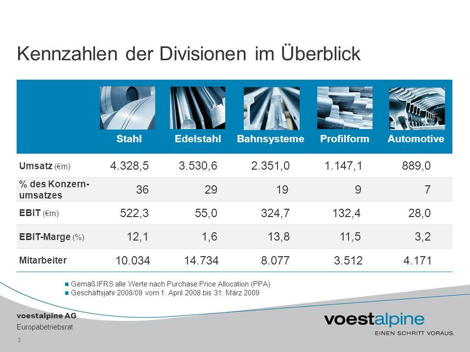 voestalpine AG Europabetriebsrat 3 Kennzahlen der Divisionen im Überblick StahlEdelstahlBahnsysteme ProfilformAutomotive Umsatz (m) 4.328,53.530,62.351,01.147,1889,0 % des Konzern- umsatzes 36 29 19 9 7 EBIT (m) 522,3 55,0 324,7 132,4 28,0 EBIT-Marge (%) 12,1 1,6 13,8 11,5 3,2 Mitarbeiter 10.034 14.734 8.077 3.512 4.171 Gemäß IFRS alle Werte nach Purchase Price Allocation (PPA) Geschäftsjahr 2008/09 vom 1.