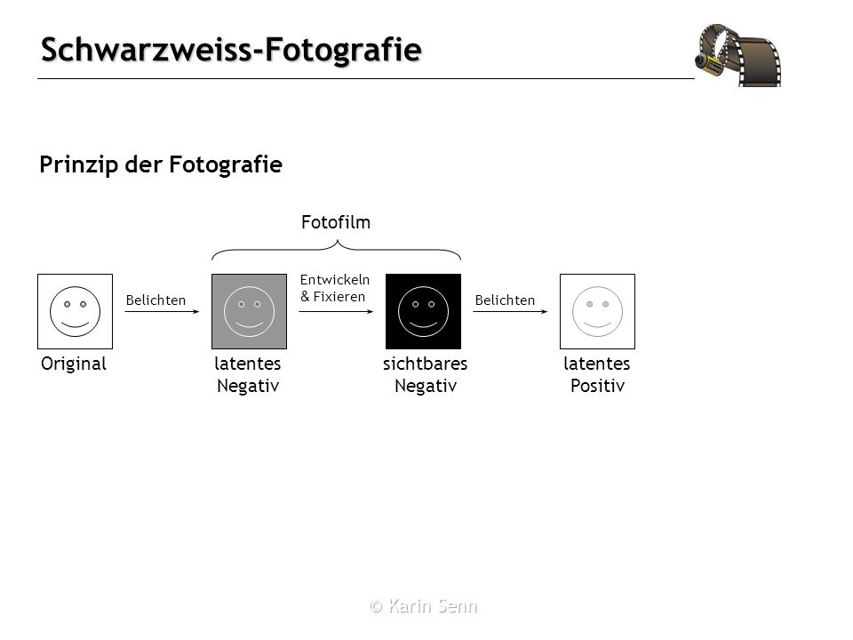 Schwarzweiss-Fotografie Belichten Original Belichten latentes Negativ Entwickeln & Fixieren sichtbares Negativ latentes Positiv Fotofilm Prinzip der Fotografie