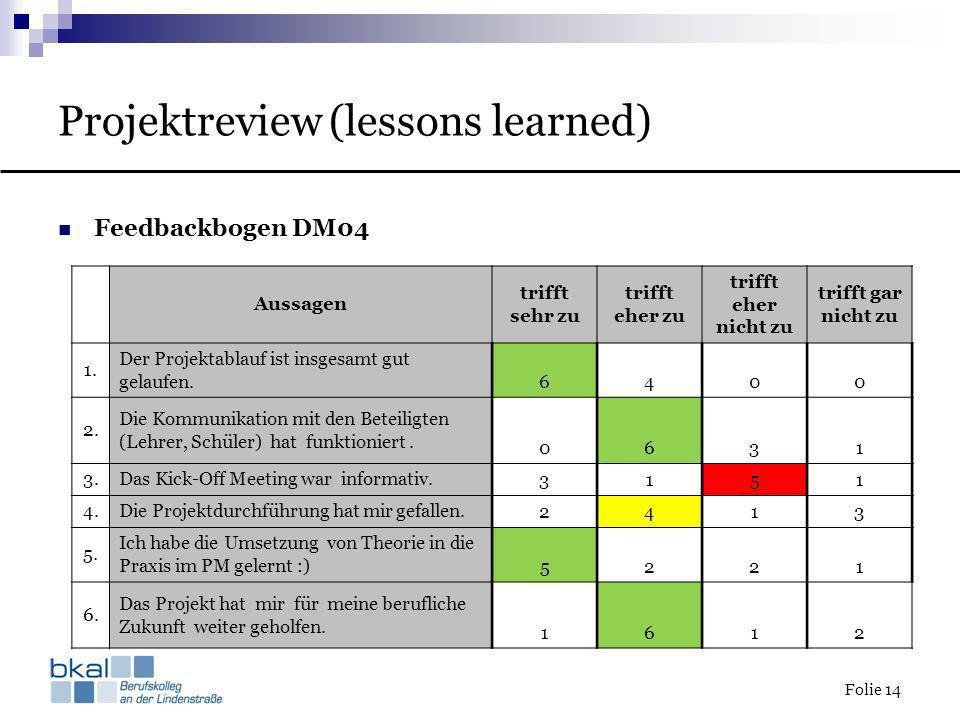 Folie 14 Projektreview (lessons learned) Feedbackbogen DM04 Aussagen trifft sehr zu trifft eher zu trifft eher nicht zu trifft gar nicht zu 1. Der Pro