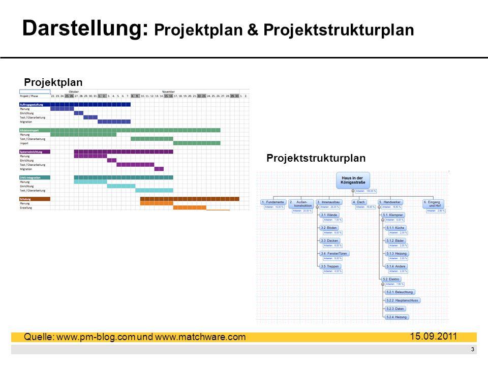 3 15.09.2011 Darstellung: Projektplan & Projektstrukturplan Projektplan Projektstrukturplan Quelle: www.pm-blog.com und www.matchware.com