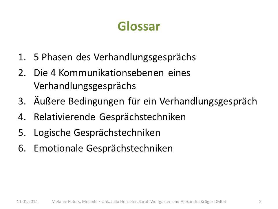 Glossar 1.5 Phasen des Verhandlungsgesprächs 2.Die 4 Kommunikationsebenen eines Verhandlungsgesprächs 3.Äußere Bedingungen für ein Verhandlungsgespräc