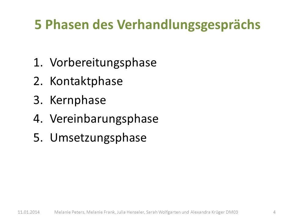 5 Phasen des Verhandlungsgesprächs 1.Vorbereitungsphase 2.Kontaktphase 3.Kernphase 4.Vereinbarungsphase 5.Umsetzungsphase Melanie Peters, Melanie Fran