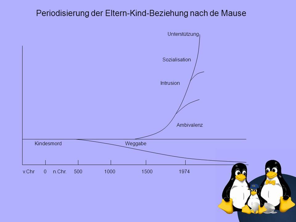 Periodisierung der Eltern-Kind-Beziehung nach de Mause KindesmordWeggabe Ambivalenz Intrusion Sozialisation Unterstützung v.Chr 0n.Chr.500100015001974