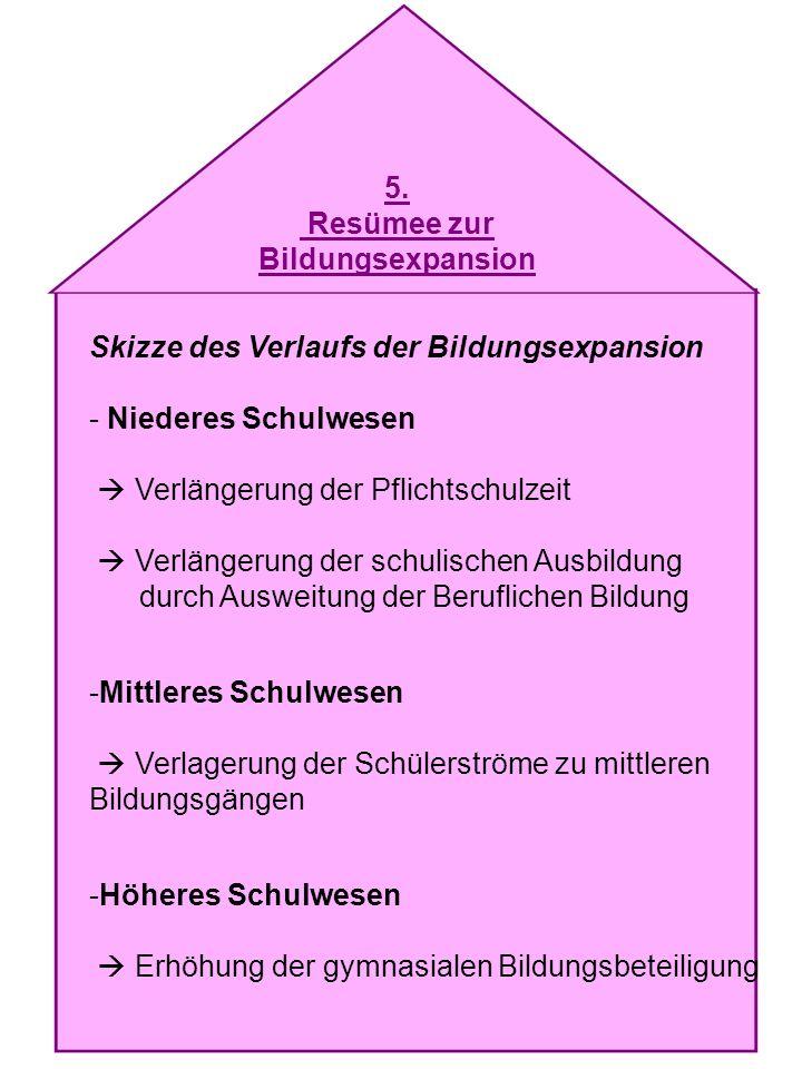 5. Resümee zur Bildungsexpansion Skizze des Verlaufs der Bildungsexpansion - Niederes Schulwesen Verlängerung der Pflichtschulzeit Verlängerung der sc