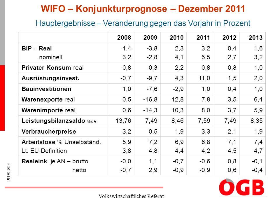 1/11.01.2014 Volkswirtschaftliches Referat 200820092010201120122013 BIP – Real nominell 1,4 3,2 -3,8 -2,8 2,3 4,1 3,2 5,5 0,4 2,7 1,6 3,2 Privater Kon