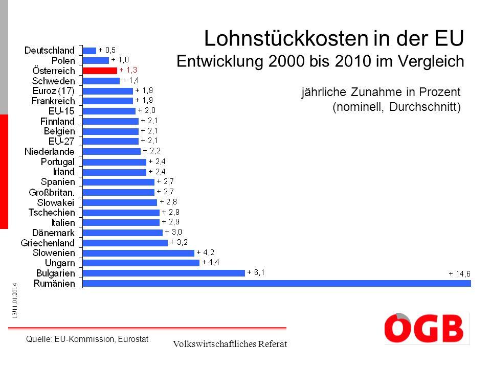 13/11.01.2014 Volkswirtschaftliches Referat Lohnstückkosten in der EU Entwicklung 2000 bis 2010 im Vergleich jährliche Zunahme in Prozent (nominell, D