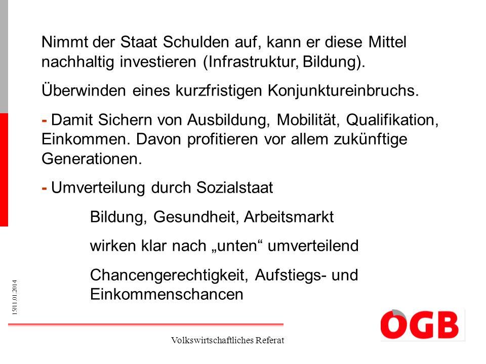 15/11.01.2014 Volkswirtschaftliches Referat Nimmt der Staat Schulden auf, kann er diese Mittel nachhaltig investieren (Infrastruktur, Bildung). Überwi