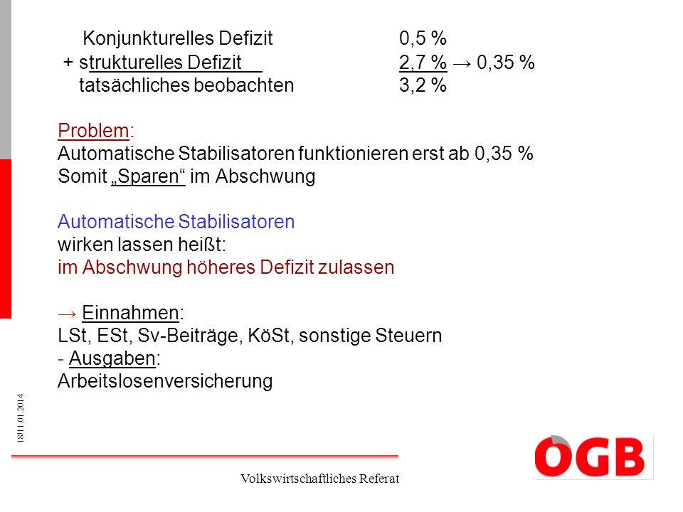 18/11.01.2014 Volkswirtschaftliches Referat Konjunkturelles Defizit0,5 % + strukturelles Defizit2,7 % 0,35 % tatsächliches beobachten3,2 % Problem: Au