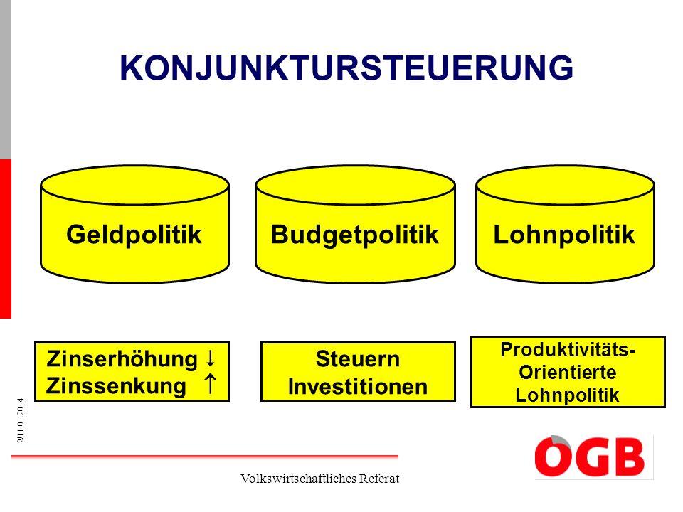 3/11.01.2014 Volkswirtschaftliches Referat Vierte Phase der Krise 1.Liquiditätskrise 2.BANKENKRISE 3.KONJUNKTURKRISE 4.Finanzierung der Staaten (Vertrauenskrise) 5.Vertrauenskrise – Projekt EUROPA.