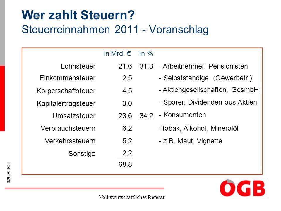 22/11.01.2014 Volkswirtschaftliches Referat Wer zahlt Steuern? Steuerreinnahmen 2011 - Voranschlag In Mrd. In % Lohnsteuer21,631,3- Arbeitnehmer, Pens