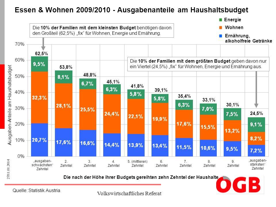 27/11.01.2014 Volkswirtschaftliches Referat Essen & Wohnen 2009/2010 - Ausgabenanteile am Haushaltsbudget ausgaben- schwächsten Zehntel 2. Zehntel 3.