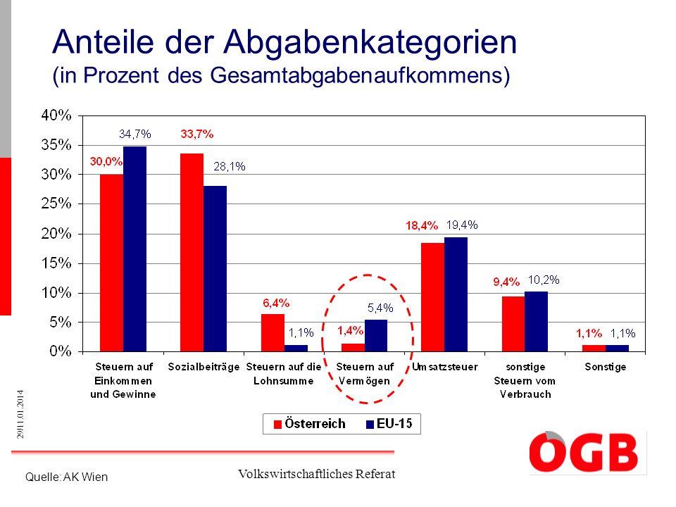 29/11.01.2014 Volkswirtschaftliches Referat Anteile der Abgabenkategorien (in Prozent des Gesamtabgabenaufkommens) Quelle: AK Wien