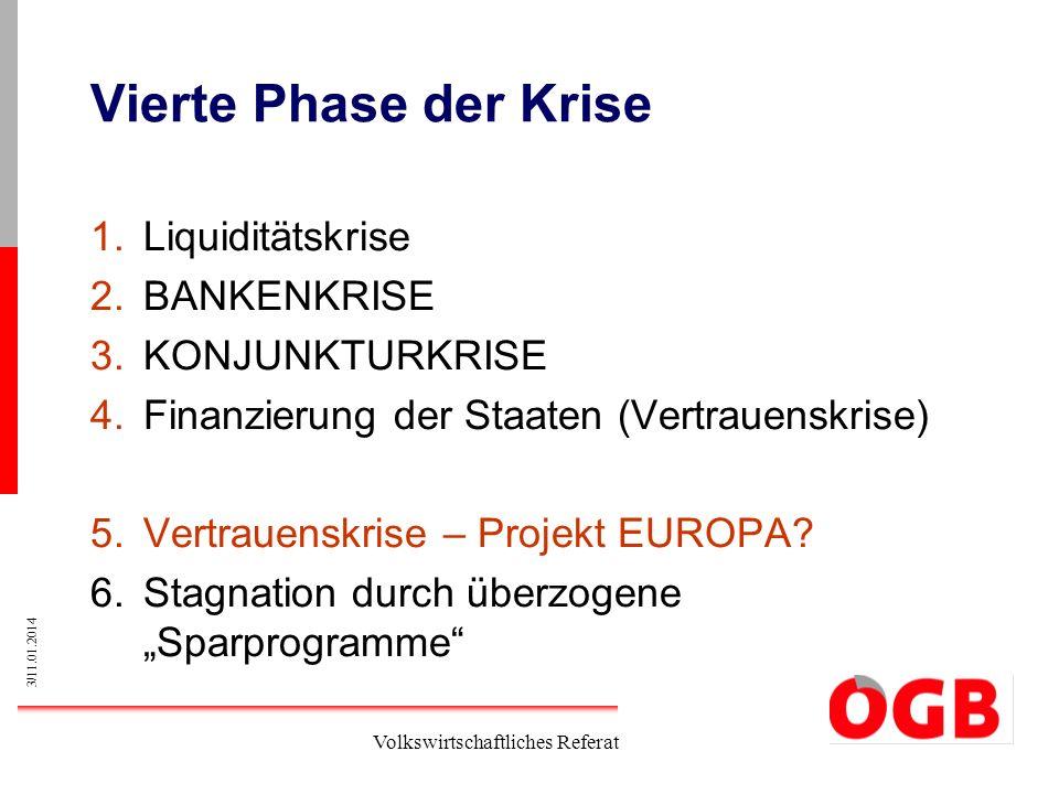 3/11.01.2014 Volkswirtschaftliches Referat Vierte Phase der Krise 1.Liquiditätskrise 2.BANKENKRISE 3.KONJUNKTURKRISE 4.Finanzierung der Staaten (Vertr