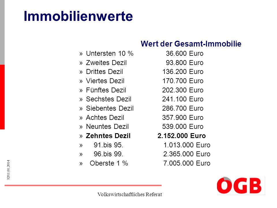 32/11.01.2014 Volkswirtschaftliches Referat Immobilienwerte Wert der Gesamt-Immobilie »Untersten 10 % 36.600 Euro »Zweites Dezil 93.800 Euro »Drittes